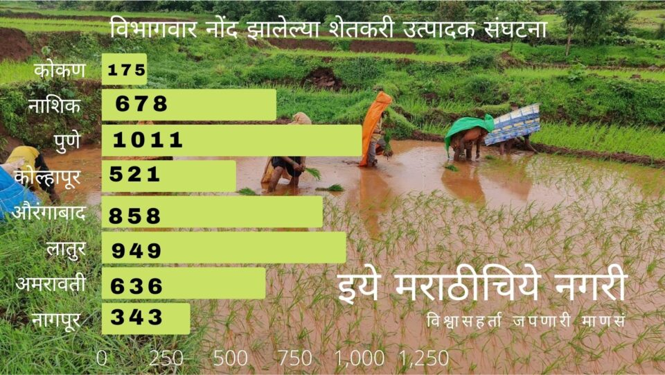 Farm Producer Organisation Double in Lockdown Period in Maharashtra